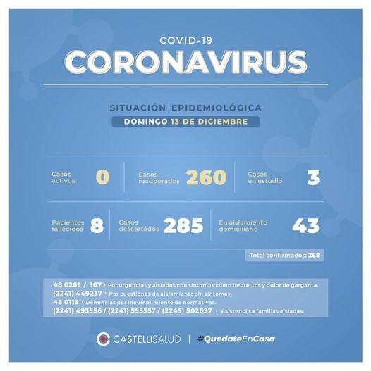 Castelli: No se registran casos de Covid 19